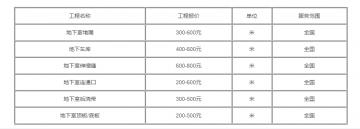 高压灌浆补漏收费标准(最新注浆堵漏报价)