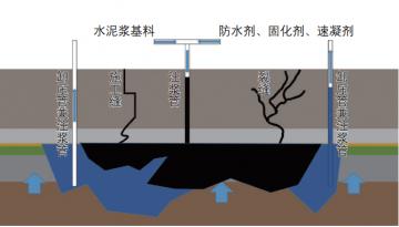 地下室底板漏水怎么处理(微创补漏解决底板渗漏)